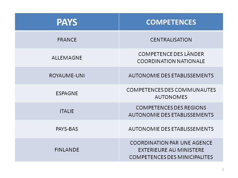 PAYS COMPETENCES FRANCE CENTRALISATION ALLEMAGNE COMPETENCE DES LÄNDER