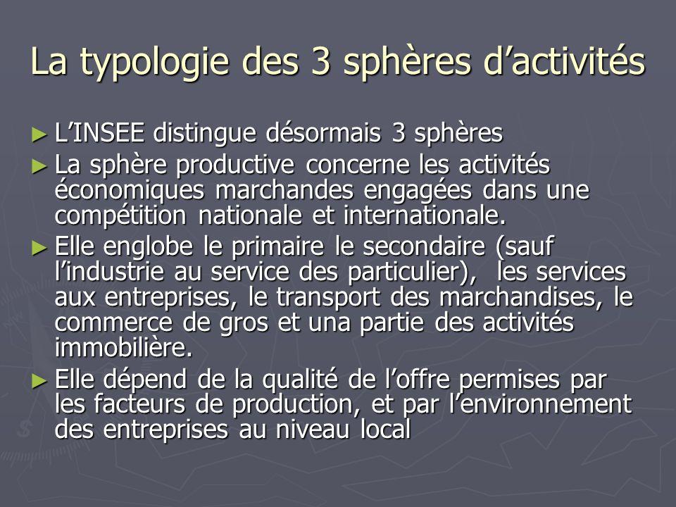 La typologie des 3 sphères d'activités