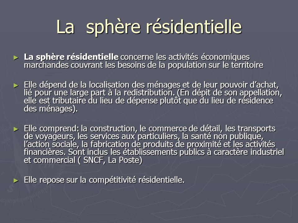 La sphère résidentielle