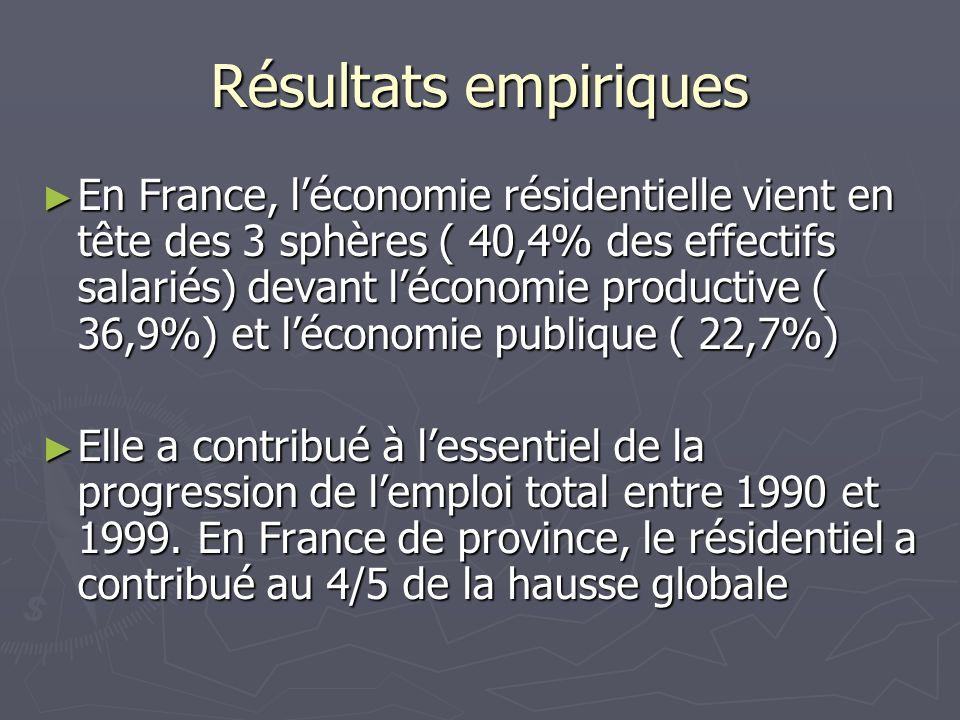 Résultats empiriques