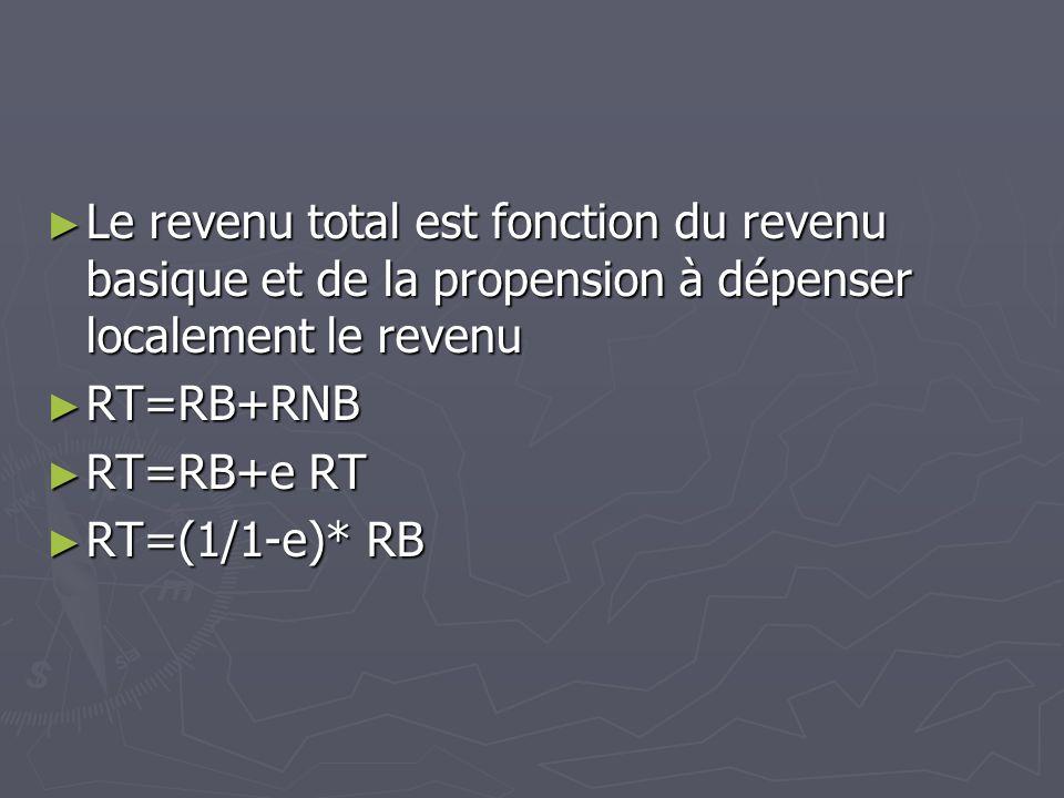 Le revenu total est fonction du revenu basique et de la propension à dépenser localement le revenu