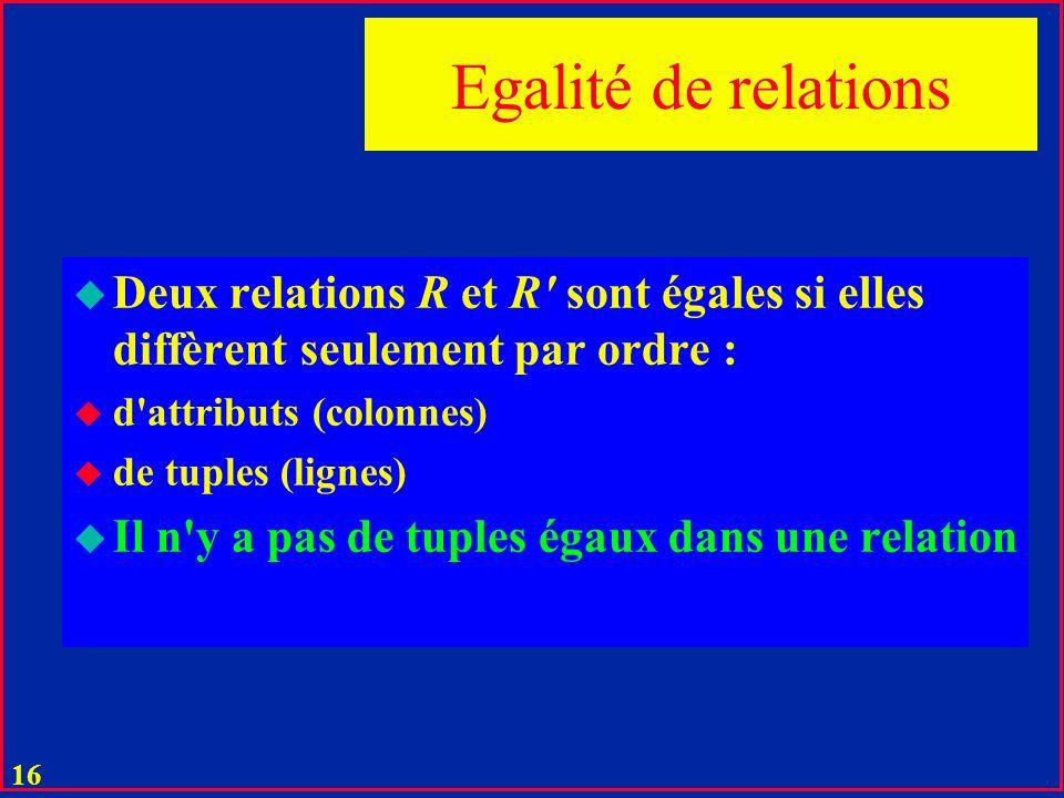 Egalité de relations Deux relations R et R sont égales si elles diffèrent seulement par ordre : d attributs (colonnes)