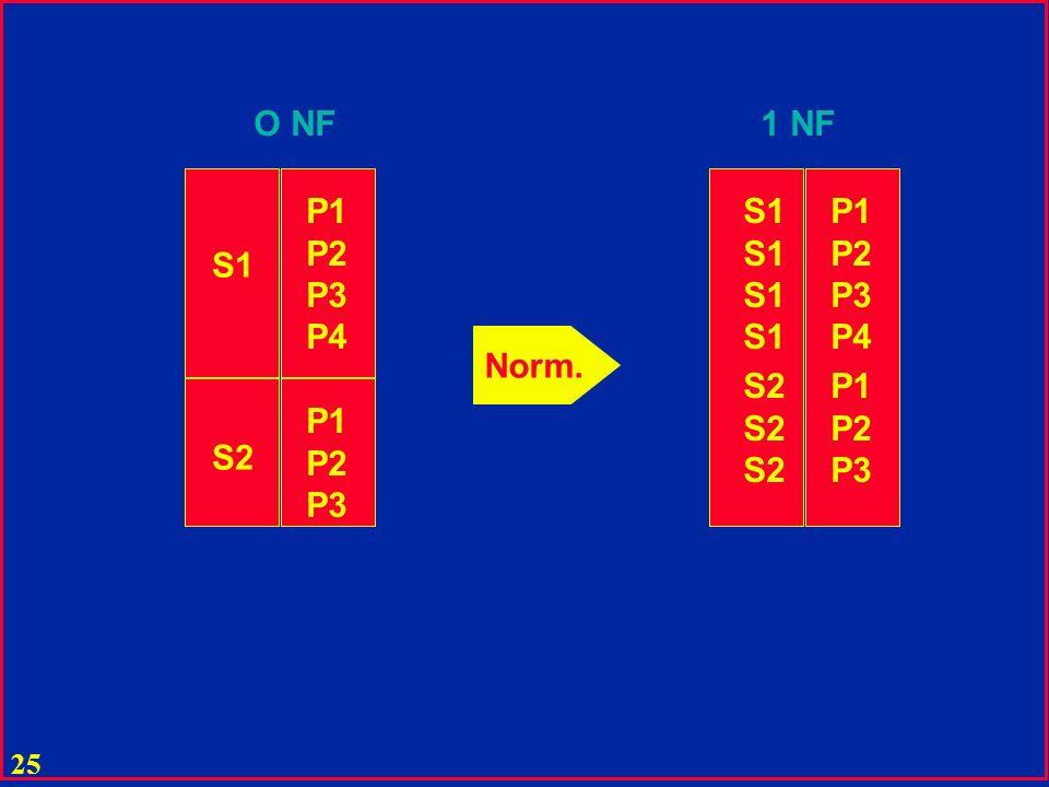 O NF 1 NF P1 P2 P3 P4 S1 P1 P2 P3 P4 S1 Norm. S2 P1 P2 P3 P1 P2 P3 S2