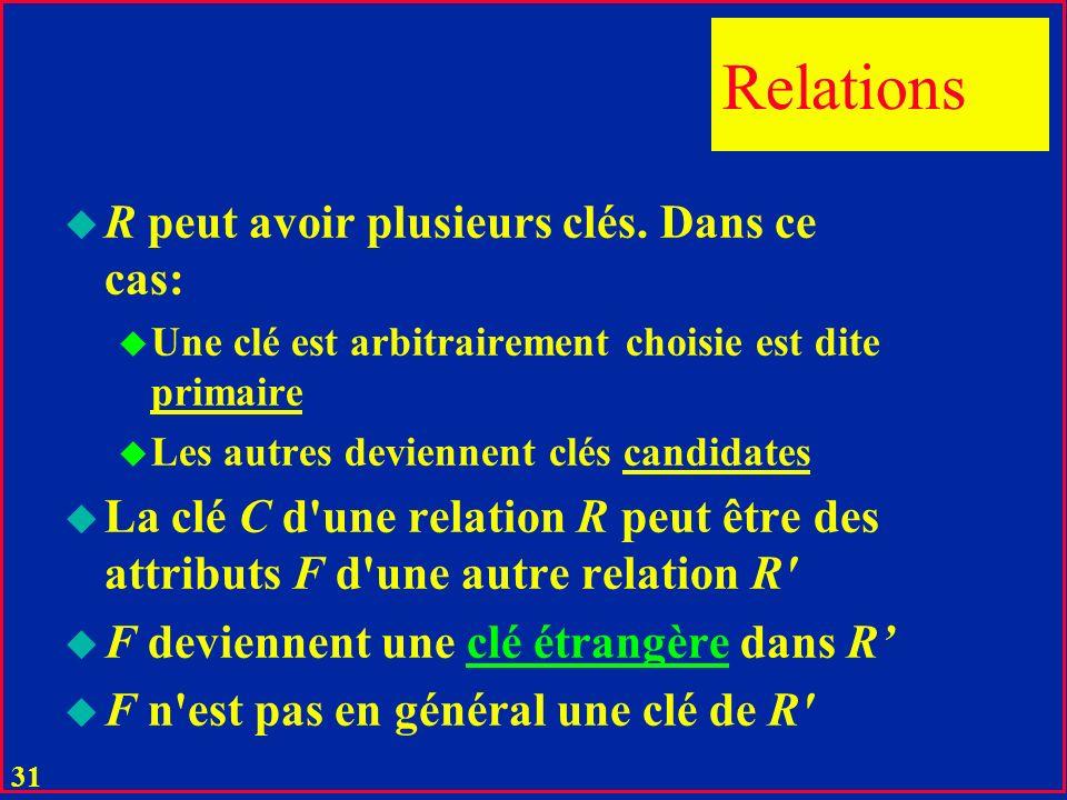 Relations R peut avoir plusieurs clés. Dans ce cas: