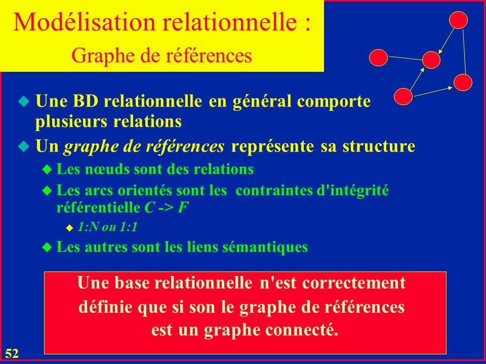 Modélisation relationnelle :