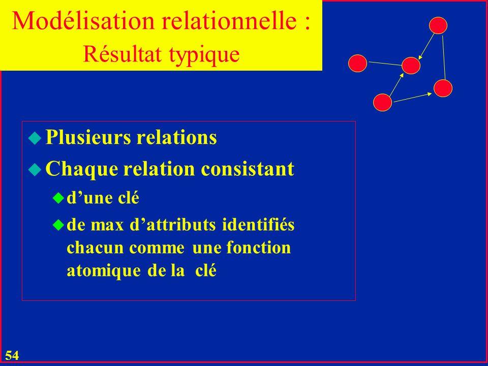 Modélisation relationnelle : Résultat typique