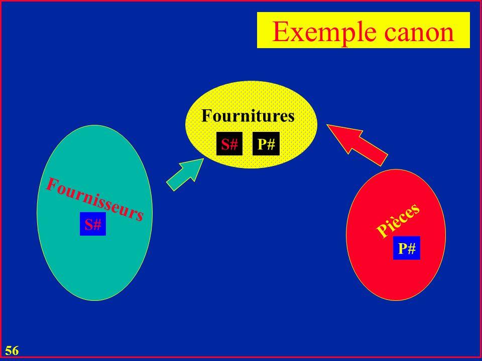 Exemple canon Fournitures S# P# Fournisseurs Pièces S# P#