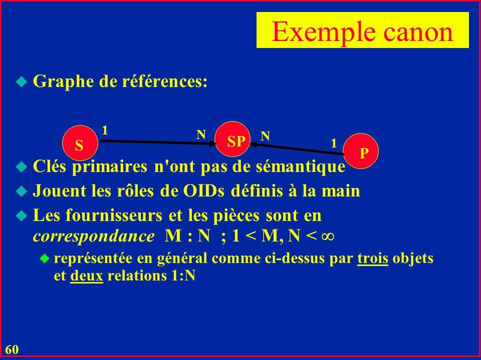Exemple canon Graphe de références: