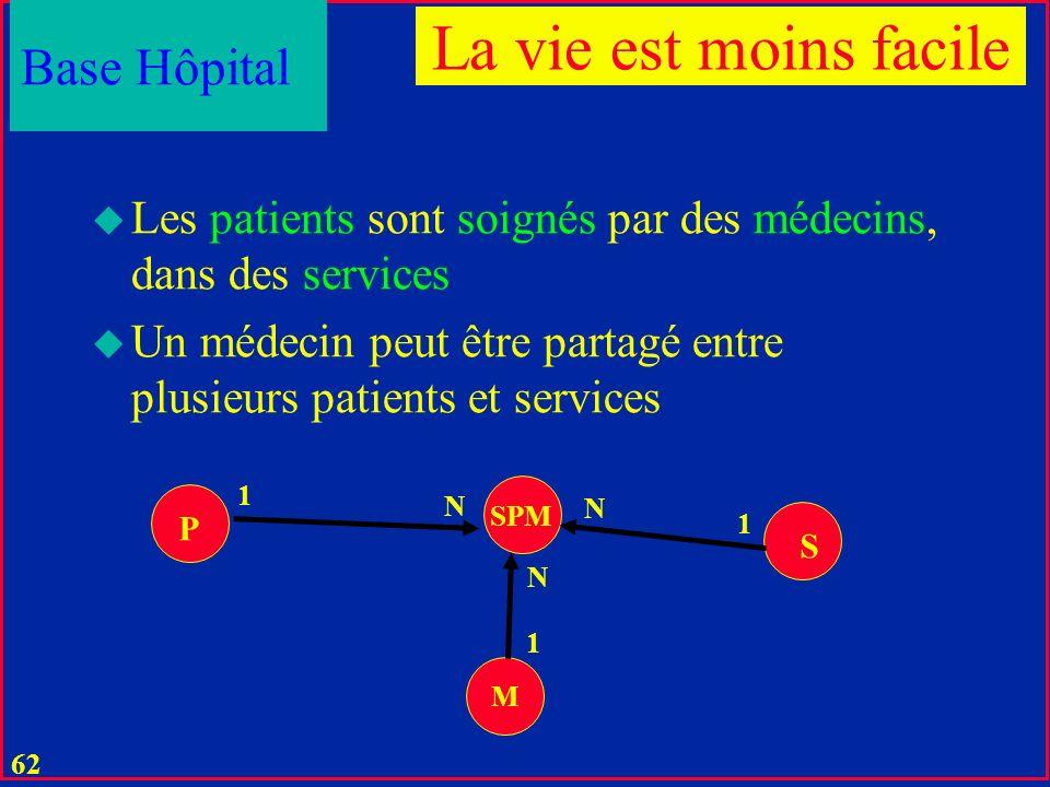 La vie est moins facile Base Hôpital
