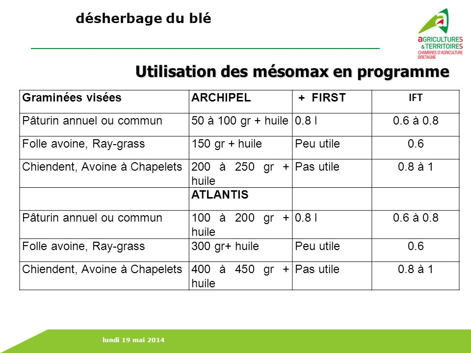 Utilisation des mésomax en programme