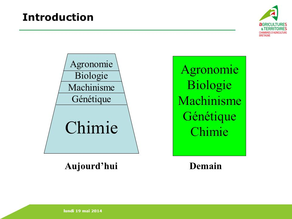 Chimie Agronomie Biologie Machinisme Génétique Chimie Introduction