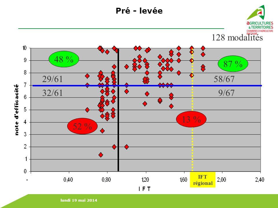 128 modalités 48 % 87 % 29/61 58/67 32/61 9/67 13 % 52 % Pré - levée