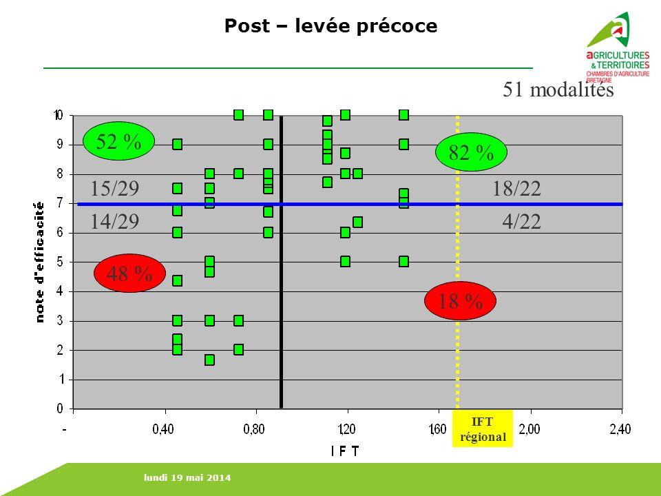 Post – levée précoce 51 modalités 52 % 82 % 15/29 18/22 14/29 4/22 48 % 18 % IFT régional 38