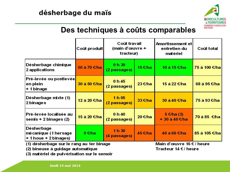 Des techniques à coûts comparables