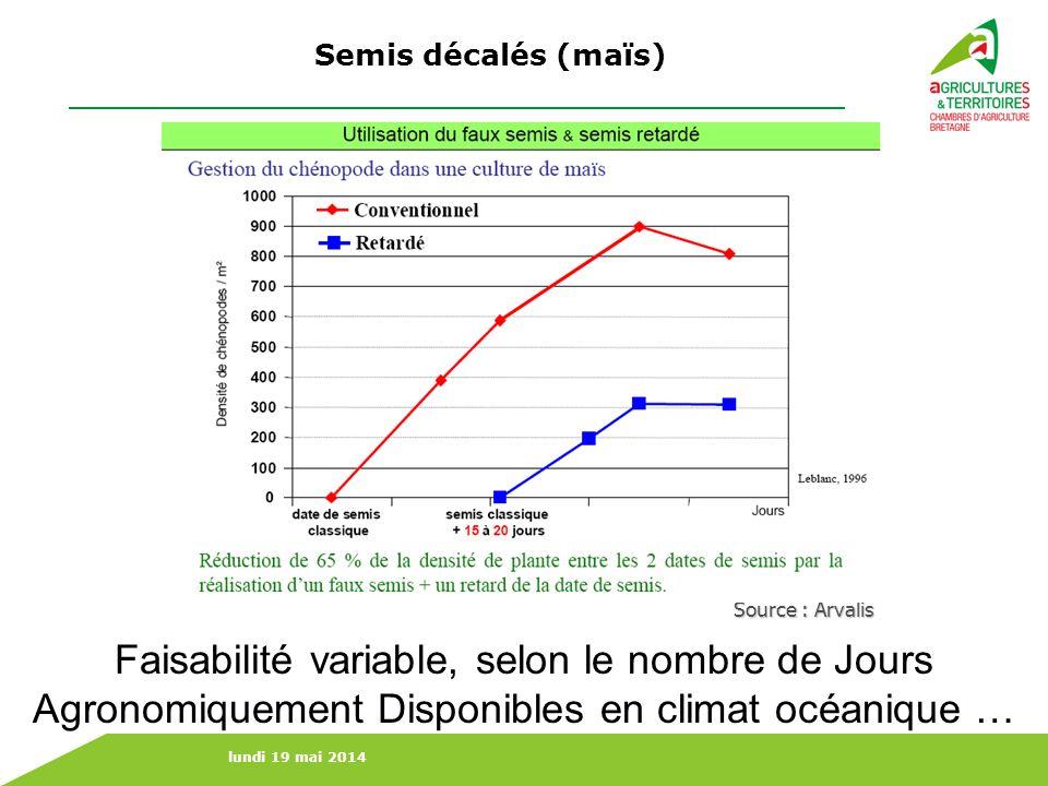 Semis décalés (maïs) Source : Arvalis.