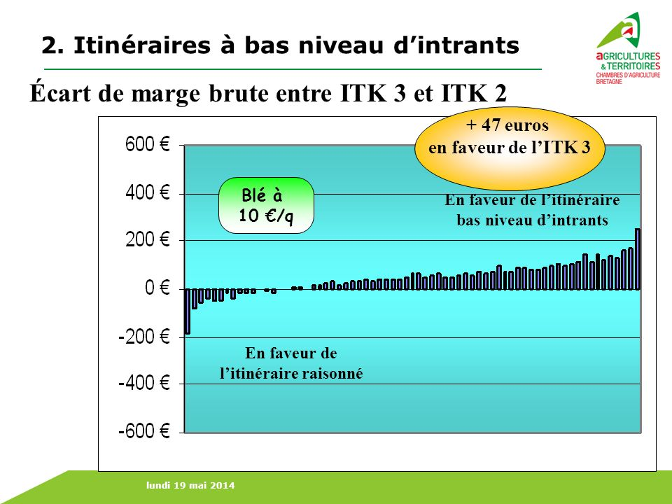 Écart de marge brute entre ITK 3 et ITK 2
