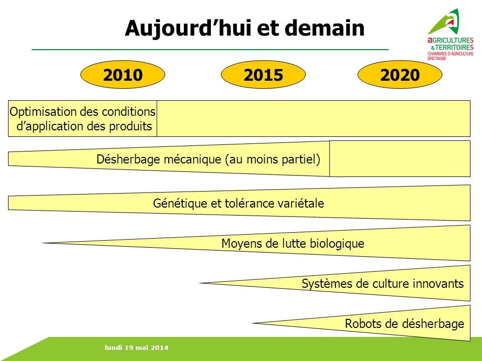 Aujourd'hui et demain 2010 2015 2020 Optimisation des conditions