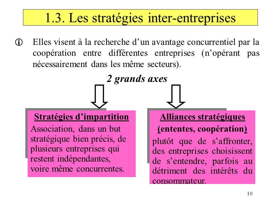1.3. Les stratégies inter-entreprises