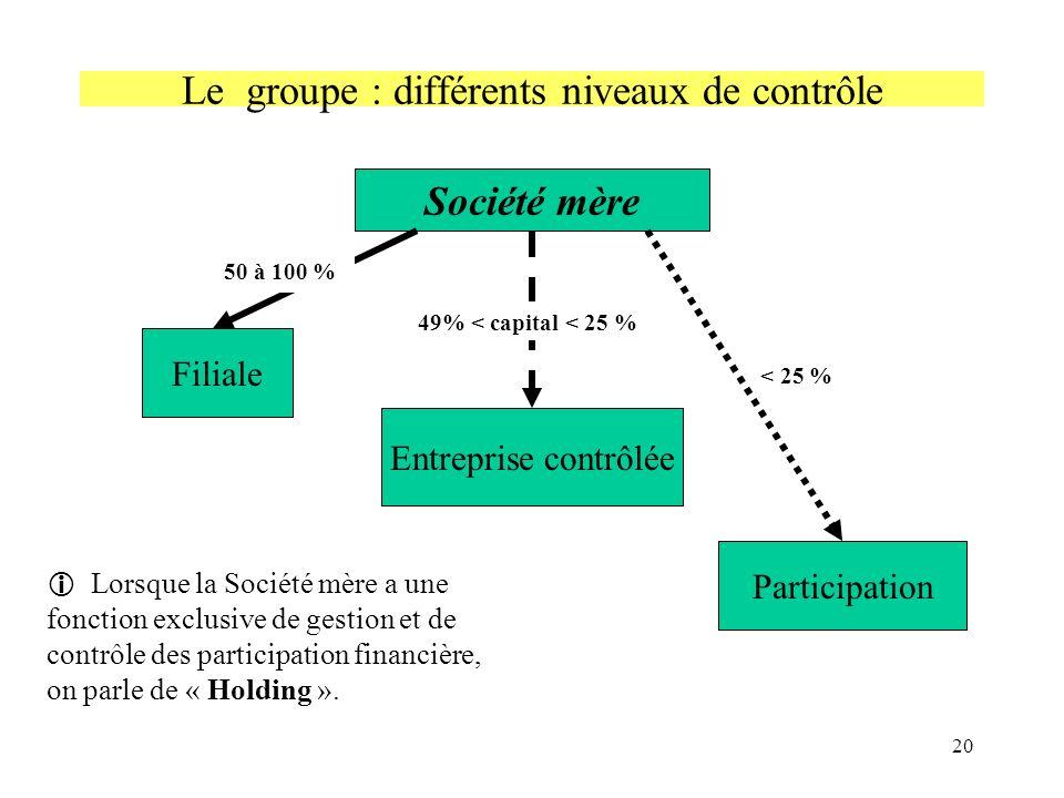 Le groupe : différents niveaux de contrôle