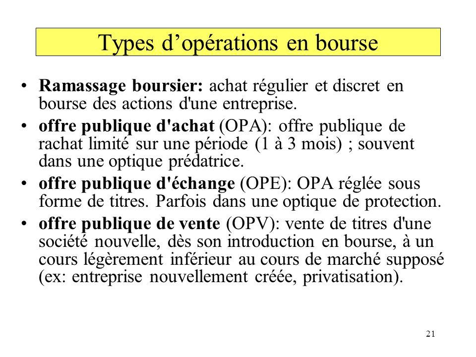 Types d'opérations en bourse