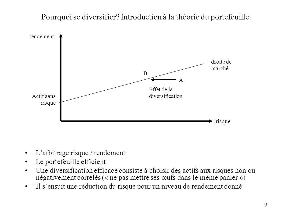 Pourquoi se diversifier Introduction à la théorie du portefeuille.