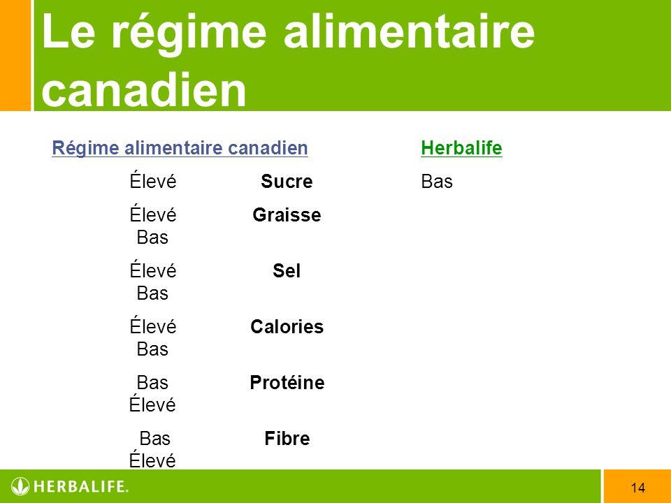 Le régime alimentaire canadien