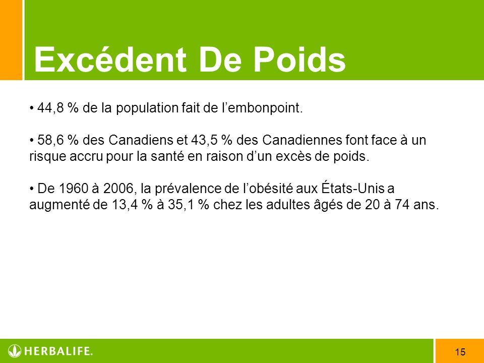 Excédent De Poids 44,8 % de la population fait de l'embonpoint.