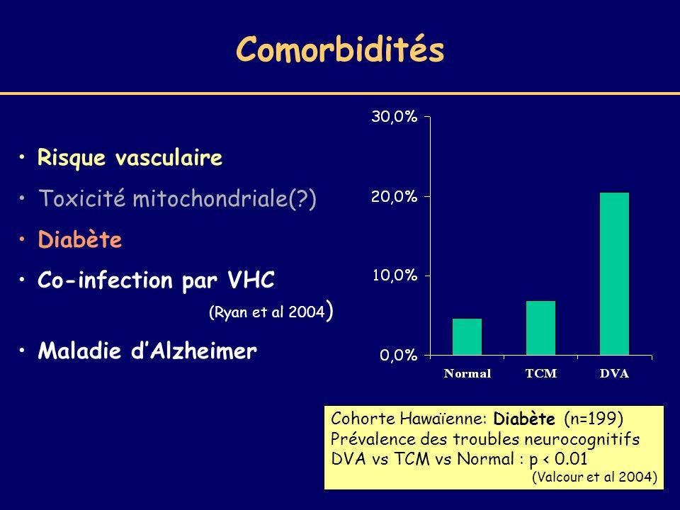 Comorbidités Risque vasculaire Toxicité mitochondriale( ) Diabète
