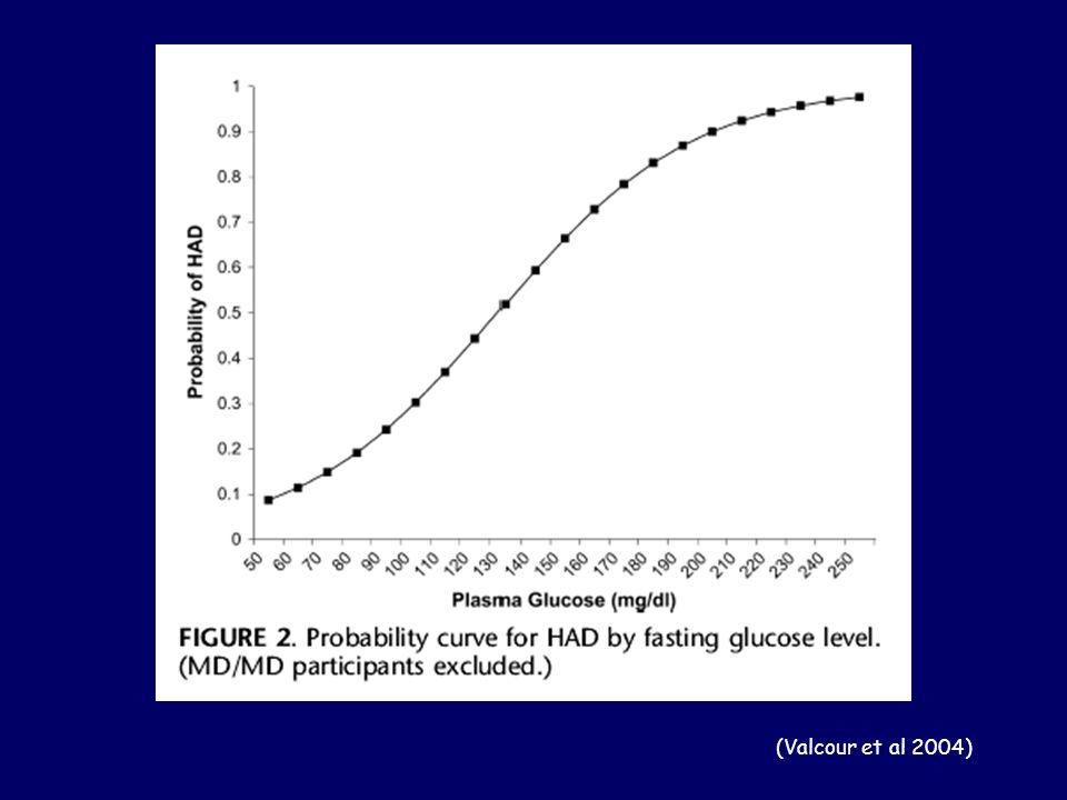 (Valcour et al 2004)