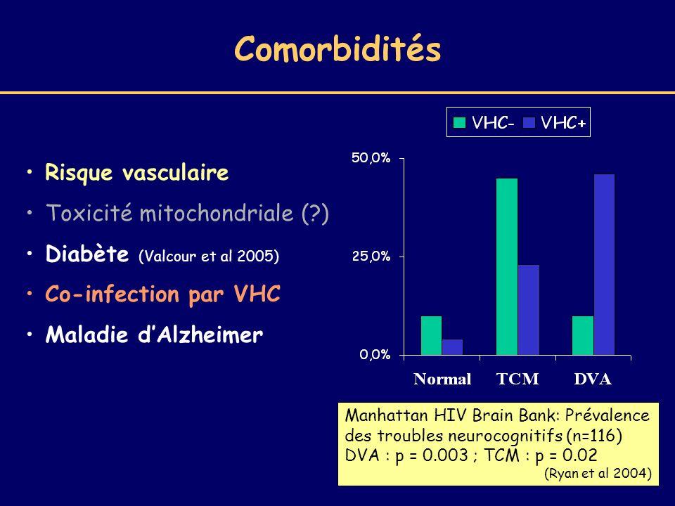 Comorbidités Risque vasculaire Toxicité mitochondriale ( )