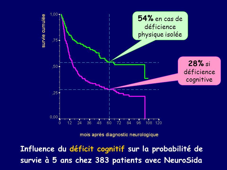 54% en cas de déficience physique isolée
