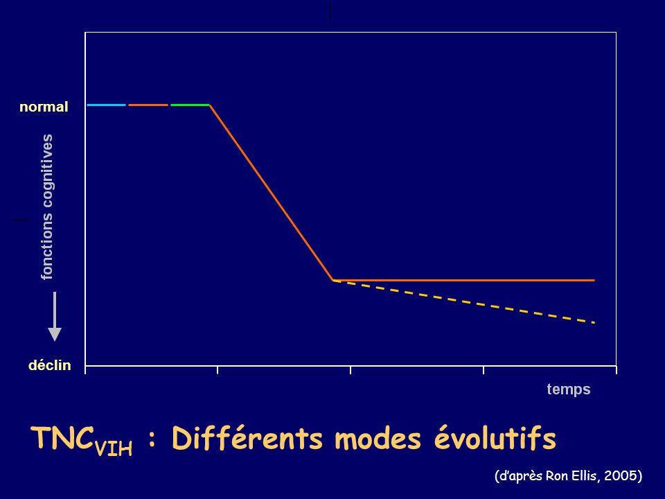 TNCVIH : Différents modes évolutifs