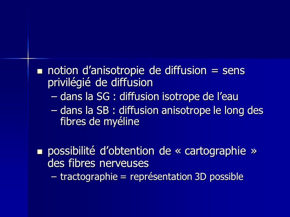 notion d'anisotropie de diffusion = sens privilégié de diffusion