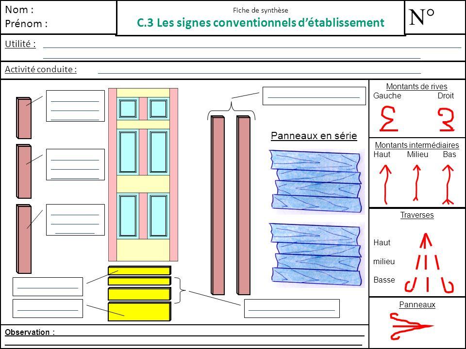 Fiche de synthèse C.3 Les signes conventionnels d'établissement