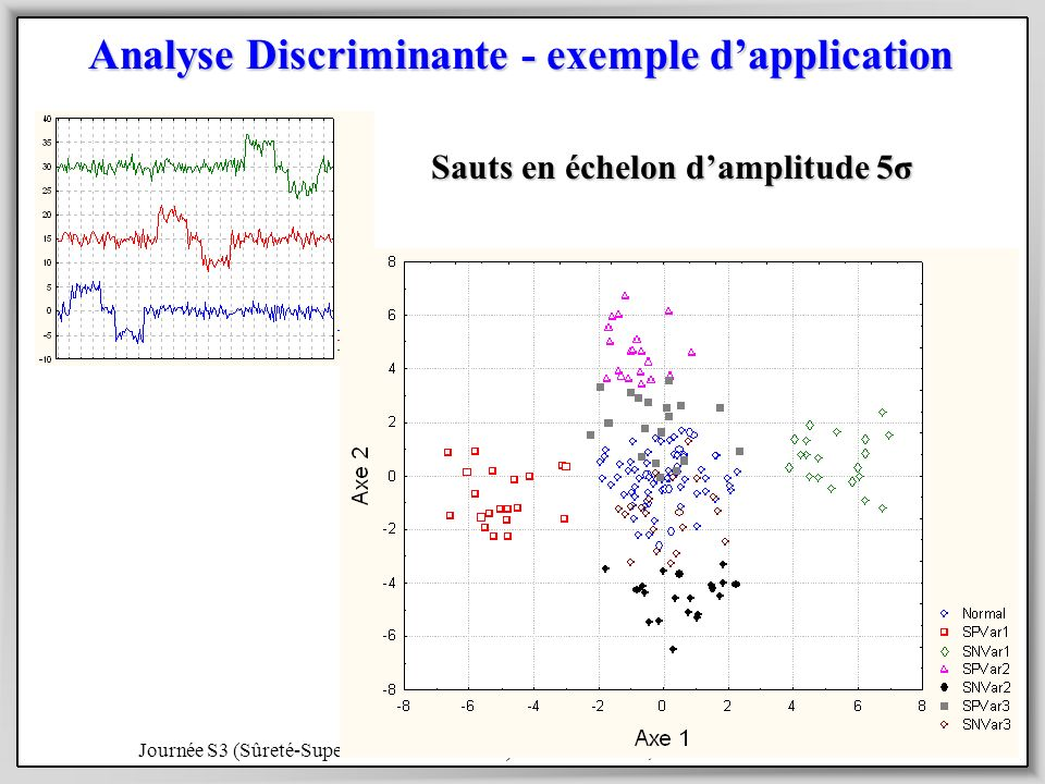 Analyse Discriminante - exemple d'application