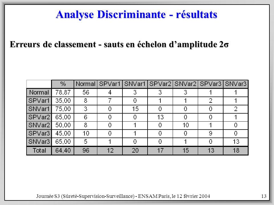 Analyse Discriminante - résultats