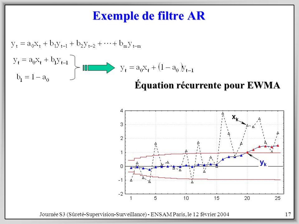 Exemple de filtre AR Équation récurrente pour EWMA