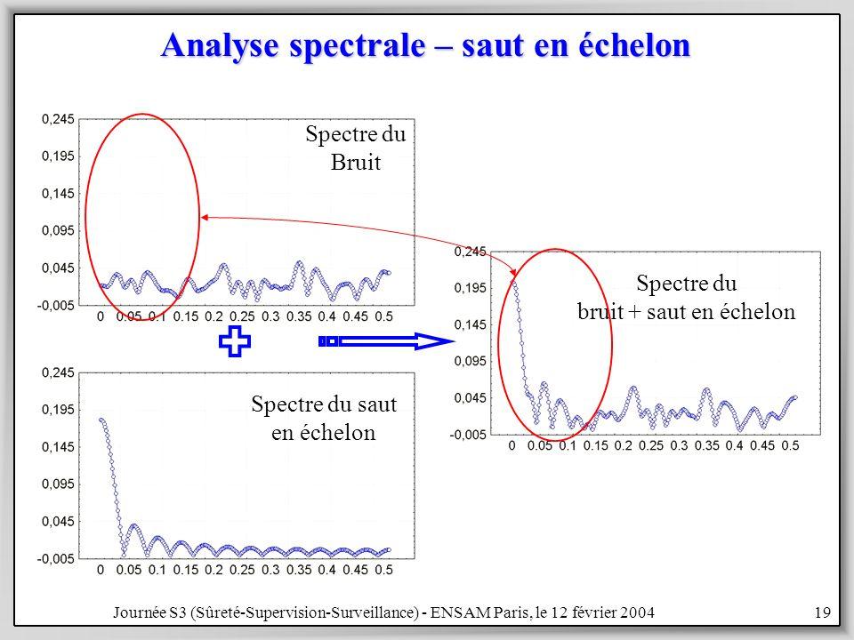 Analyse spectrale – saut en échelon