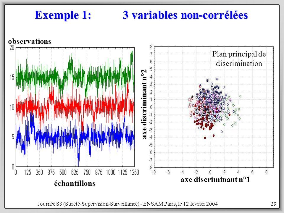 Exemple 1: 3 variables non-corrélées