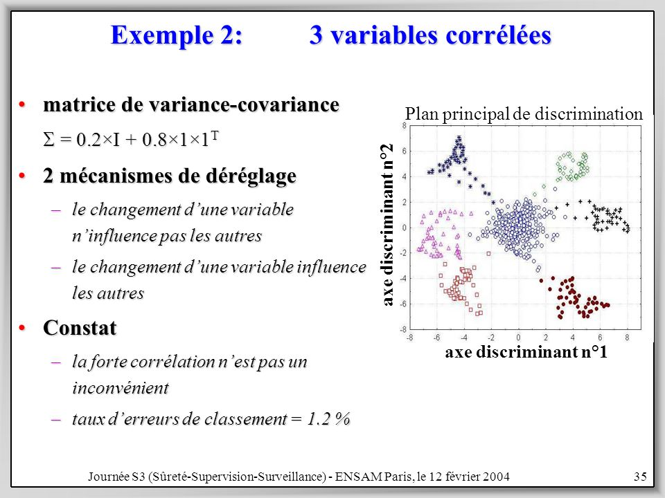 Exemple 2: 3 variables corrélées