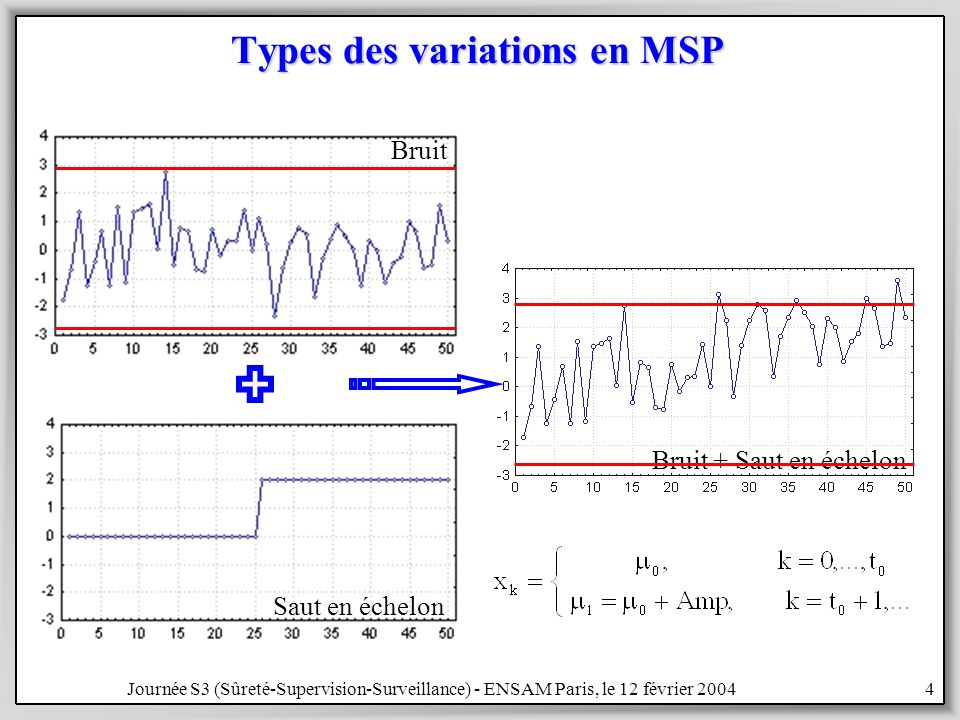 Types des variations en MSP