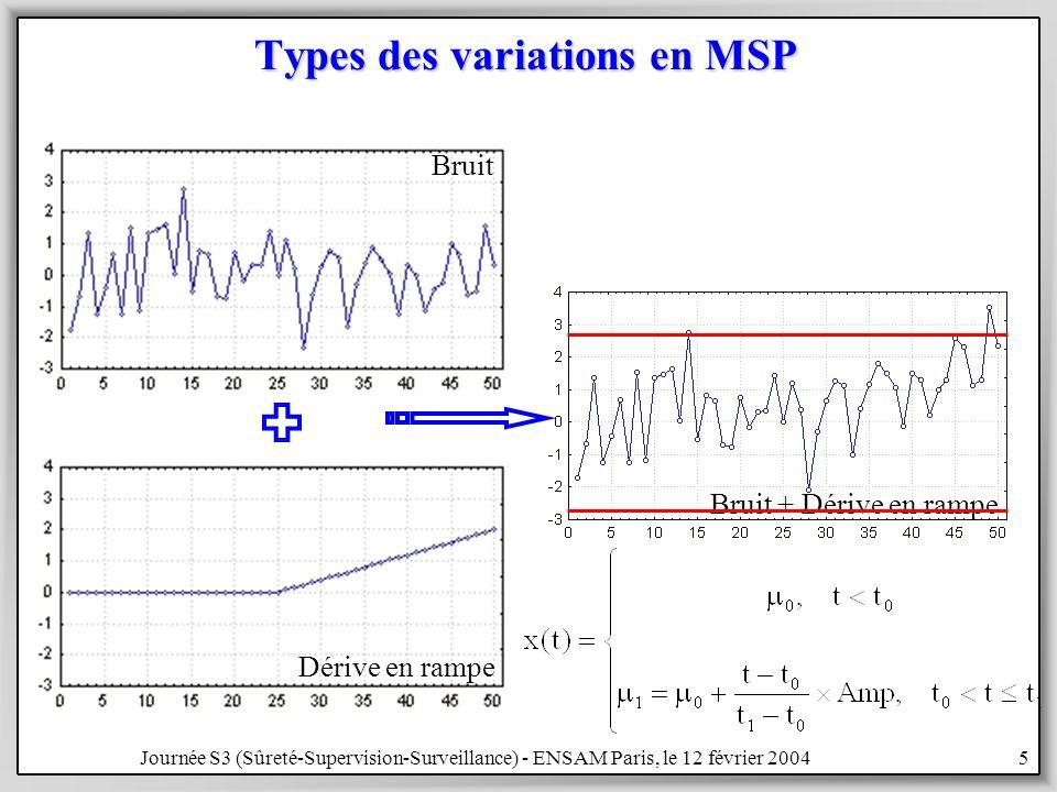 Types des variations en MSP
