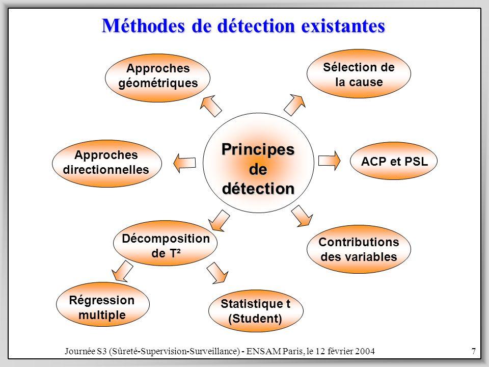 Méthodes de détection existantes