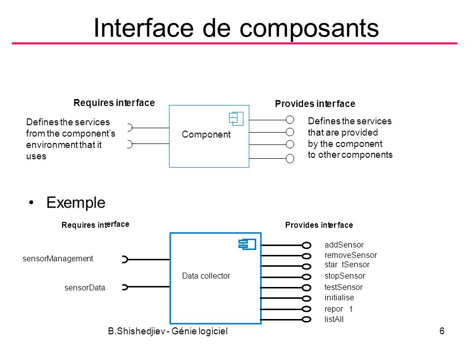 Interface de composants