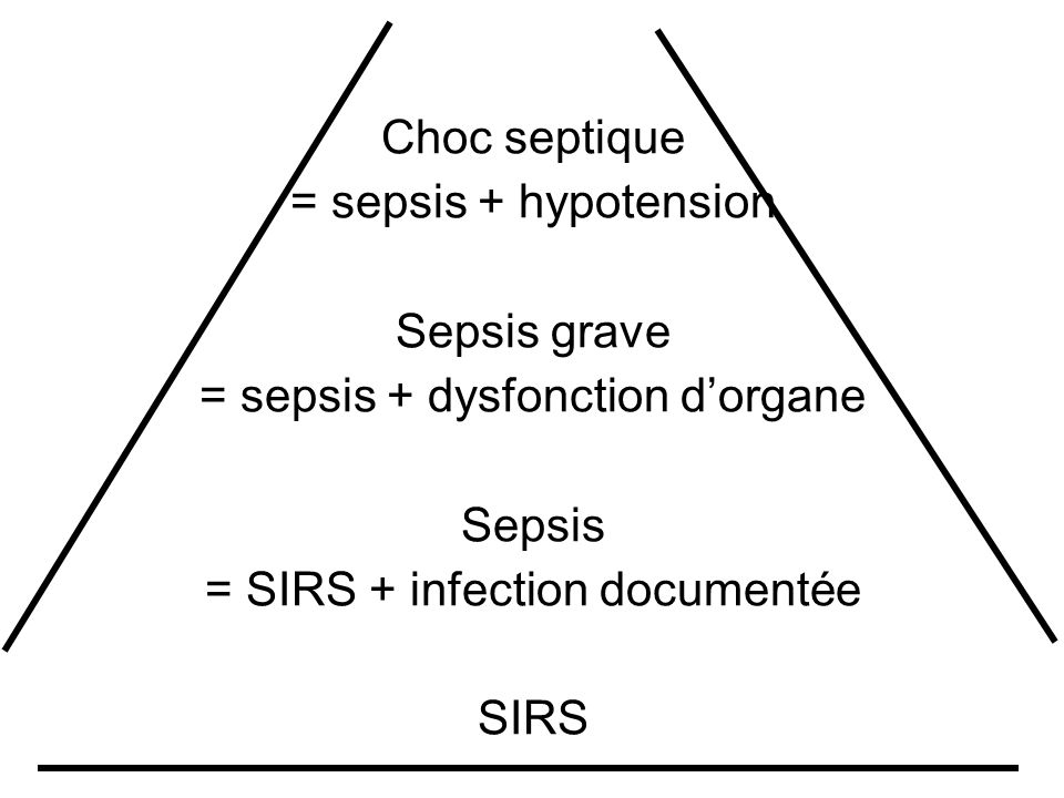 = sepsis + dysfonction d'organe Sepsis = SIRS + infection documentée