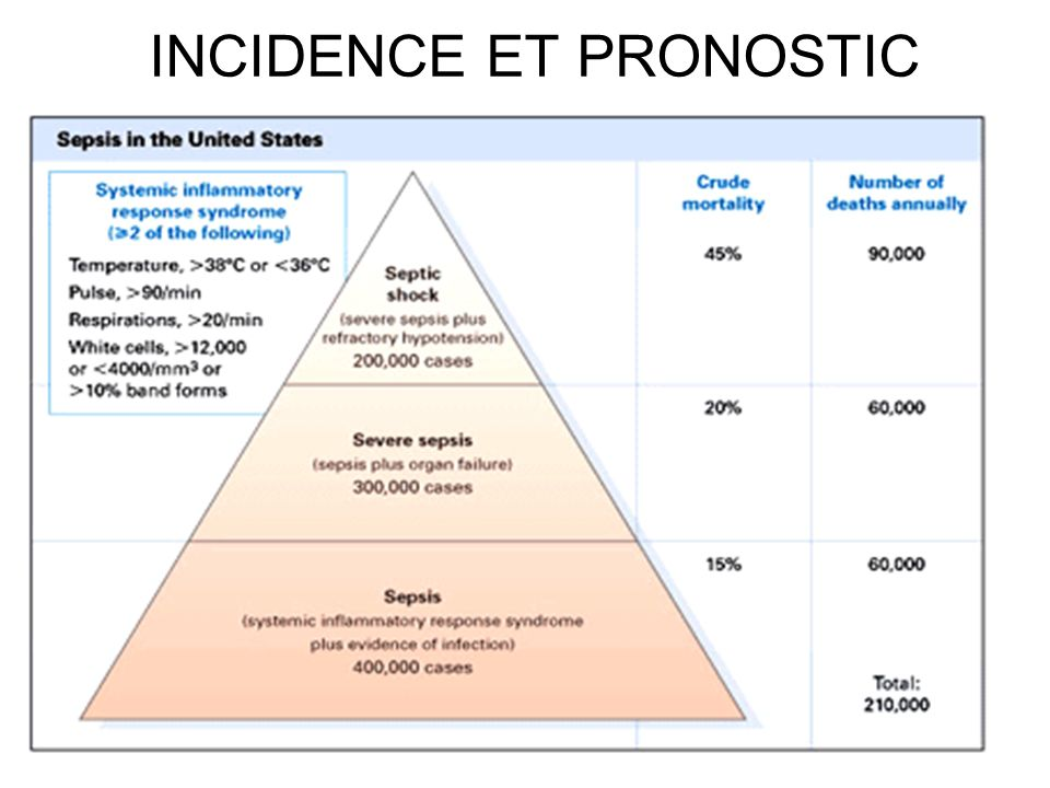 INCIDENCE ET PRONOSTIC