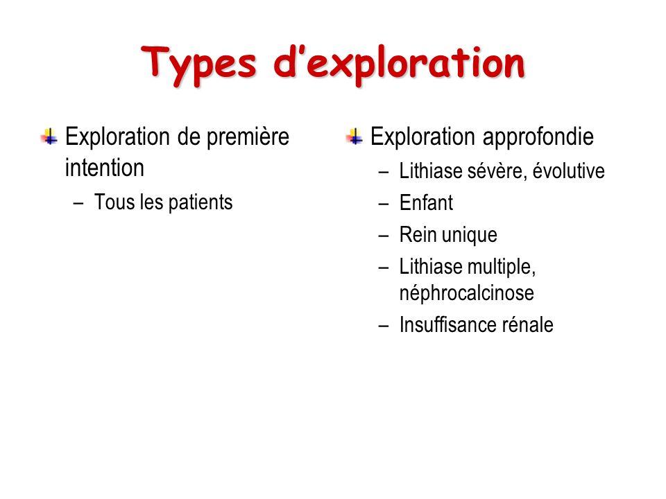 Types d'exploration Exploration de première intention
