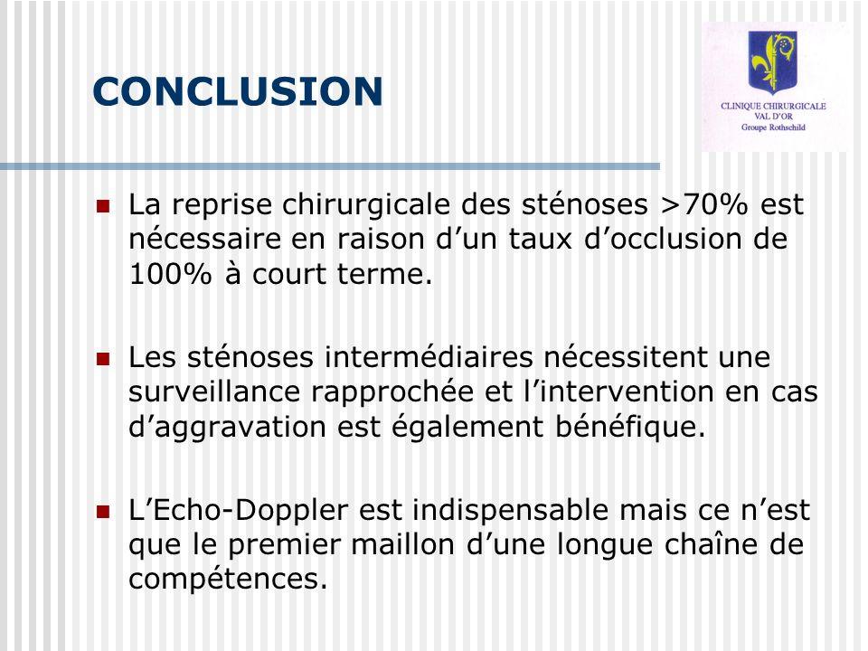CONCLUSION La reprise chirurgicale des sténoses >70% est nécessaire en raison d'un taux d'occlusion de 100% à court terme.