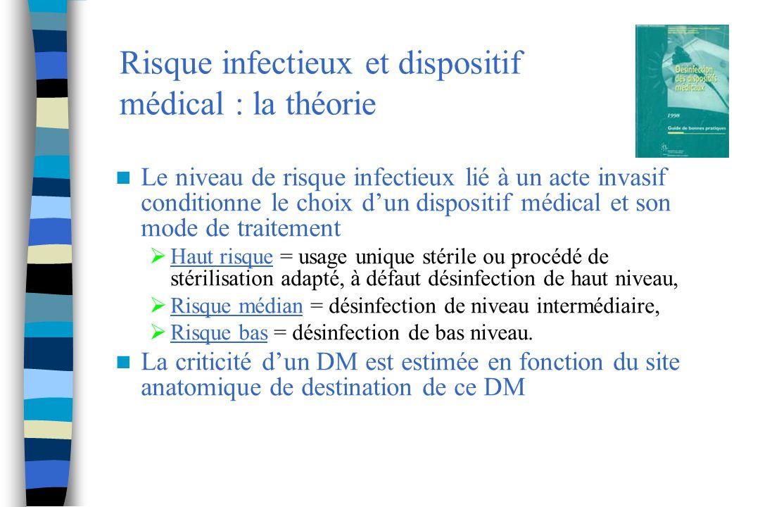 Risque infectieux et dispositif médical : la théorie