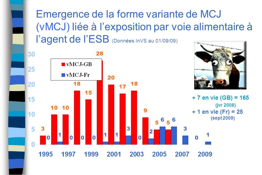 Emergence de la forme variante de MCJ (vMCJ) liée à l'exposition par voie alimentaire à l'agent de l'ESB (Données InVS au 01/09/09)